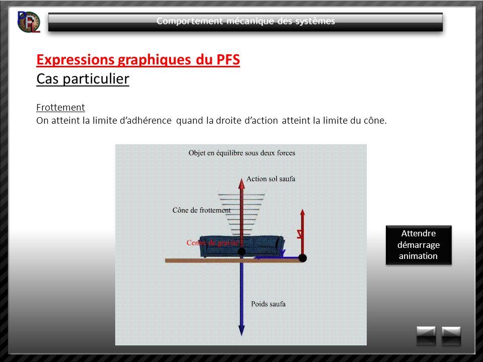 Expressions graphiques du PFS Cas particulier Frottement On atteint la limite dadhérence quand la droite daction atteint la limite du cône. Attendre d