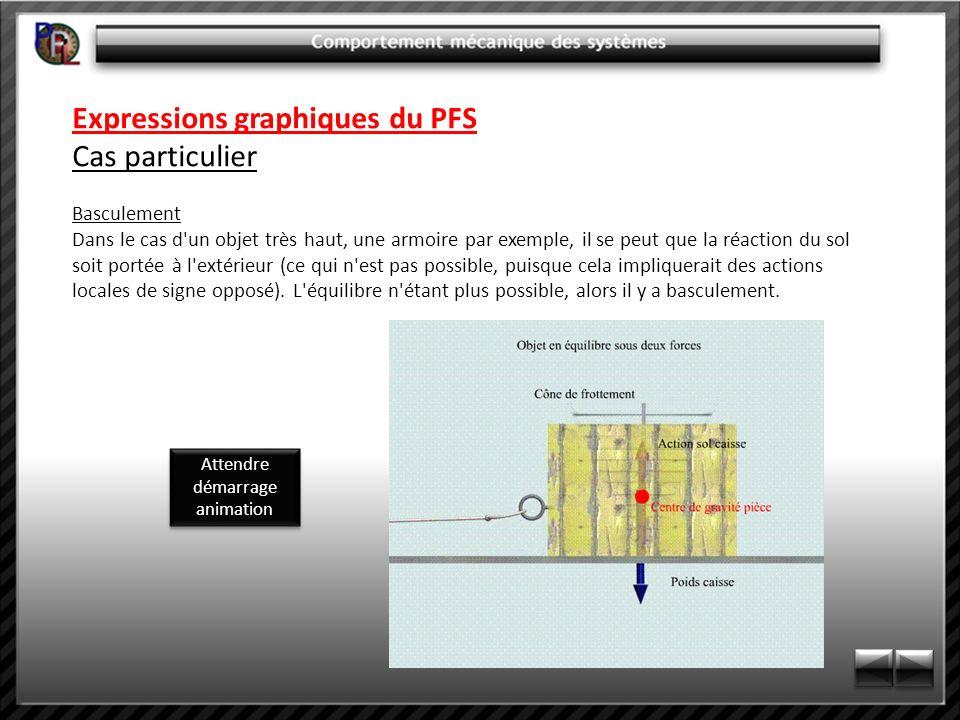 Expressions graphiques du PFS Cas particulier Basculement Dans le cas d'un objet très haut, une armoire par exemple, il se peut que la réaction du sol