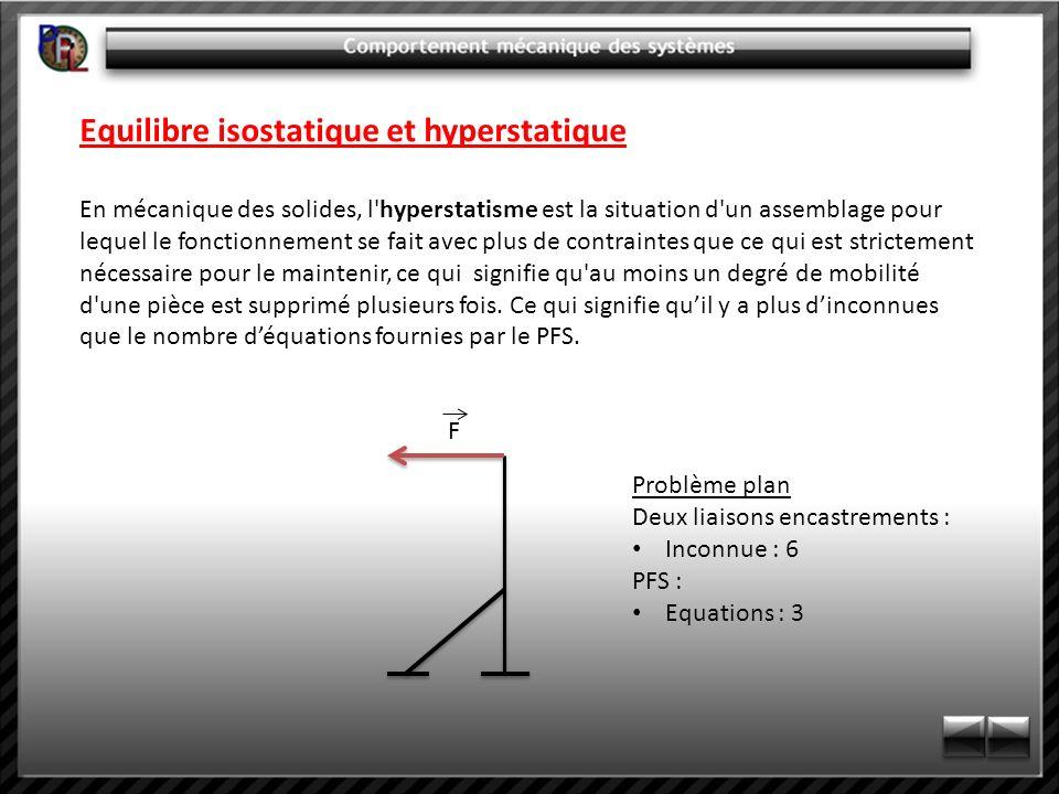 Equilibre isostatique et hyperstatique En mécanique des solides, l'hyperstatisme est la situation d'un assemblage pour lequel le fonctionnement se fai