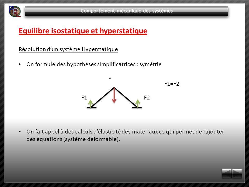 Equilibre isostatique et hyperstatique Résolution dun système Hyperstatique On formule des hypothèses simplificatrices : symétrie On fait appel à des