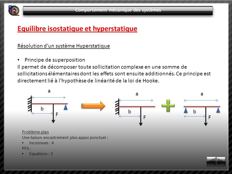 Equilibre isostatique et hyperstatique Résolution dun système Hyperstatique Principe de superposition Il permet de décomposer toute sollicitation comp