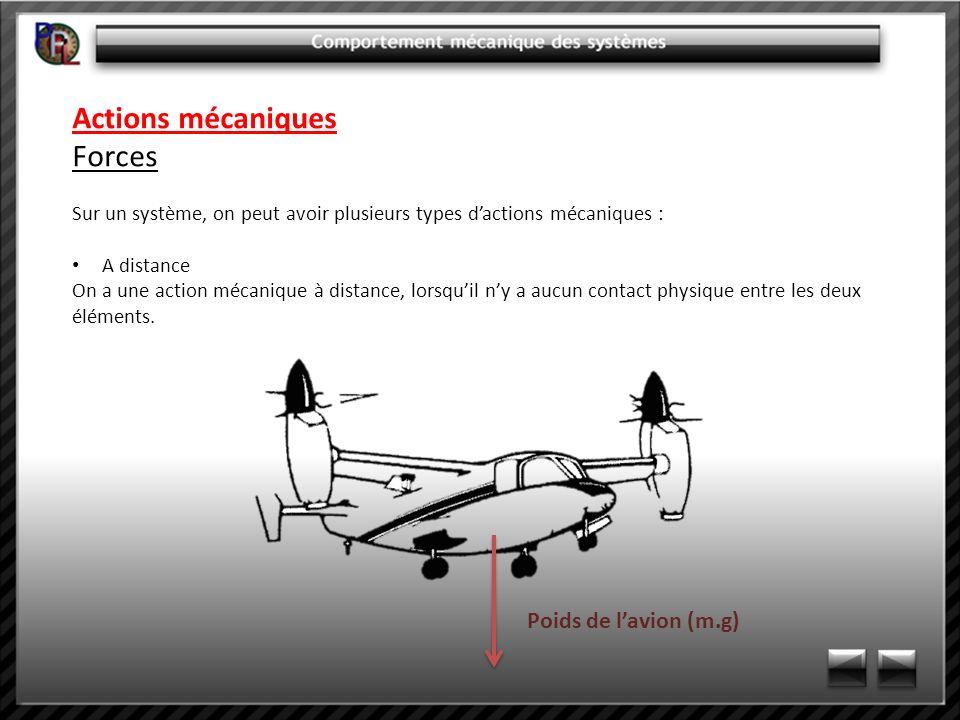 Actions mécaniques Forces Sur un système, on peut avoir plusieurs types dactions mécaniques : De contact Elles résultent du contact entre deux objets.
