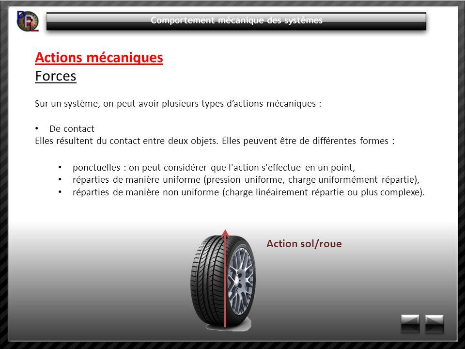 Expressions graphiques du PFS Exemple : frein hydraulique VTT Hypothèses : Liaisons parfaites On néglige le poids des pièces