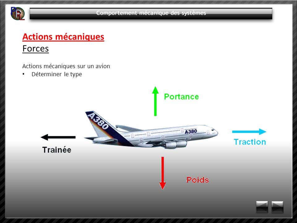 Actions mécaniques Forces Actions mécaniques sur un avion Déterminer le type