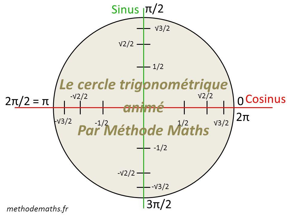 Cosinus 0 π/2 2π/2 = π 3π/2 2π 1/2 2/2 3/2 1/2 2/2 3/2 -1/2 -2/2 -3/2 -1/2 Sinus Le cercle trigonométrique animé Par Méthode Maths methodemaths.fr