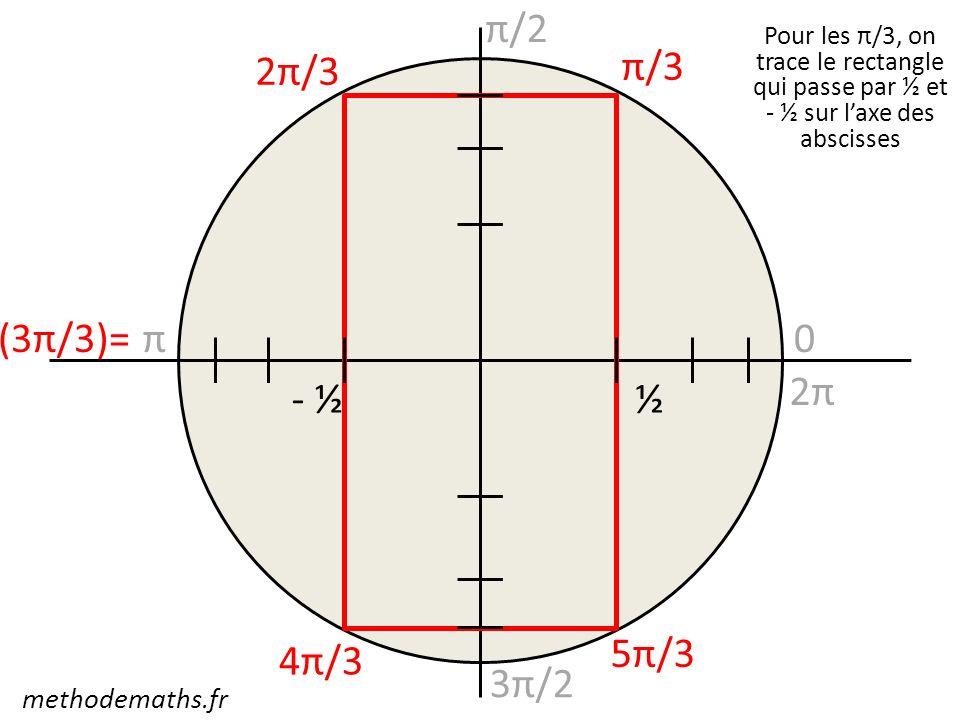 0 π/2 π 3π/2 2π π/3 2π/3 4π/3 5π/3 (3π/3)= Pour les π/3, on trace le rectangle qui passe par ½ et - ½ sur laxe des abscisses ½- ½ methodemaths.fr