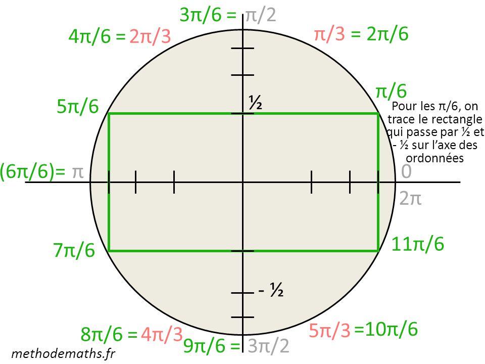 0 π/2 π 3π/2 2π π/3 2π/3 4π/3 5π/3 (6π/6)= π/6 5π/6 7π/6 11π/6 = 2π/6 4π/6 = 8π/6 = 9π/6 = =10π/6 3π/6 = Pour les π/6, on trace le rectangle qui passe
