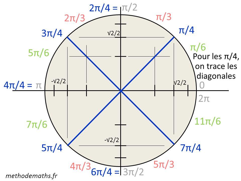 0 π/2 π 3π/2 2π π/3 2π/3 4π/3 5π/3 π/6 5π/6 7π/6 11π/6 π/4 2π/4 = 3π/4 4π/4 = 5π/4 6π/4 = 7π/4 Pour les π/4, on trace les diagonales 2/2 -2/2 methodem