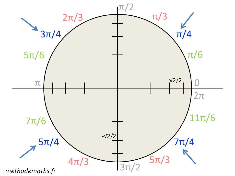 0 π/2 π 3π/2 2π π/3 2π/3 4π/3 5π/3 π/6 5π/6 7π/6 11π/6 π/43π/4 5π/47π/4 2/2 -2/2 methodemaths.fr