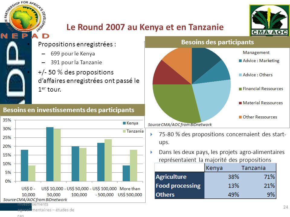 Le Round 2007 au Kenya et en Tanzanie Propositions enregistrées : – 699 pour le Kenya – 391 pour la Tanzanie +/- 50 % des propositions daffaires enreg