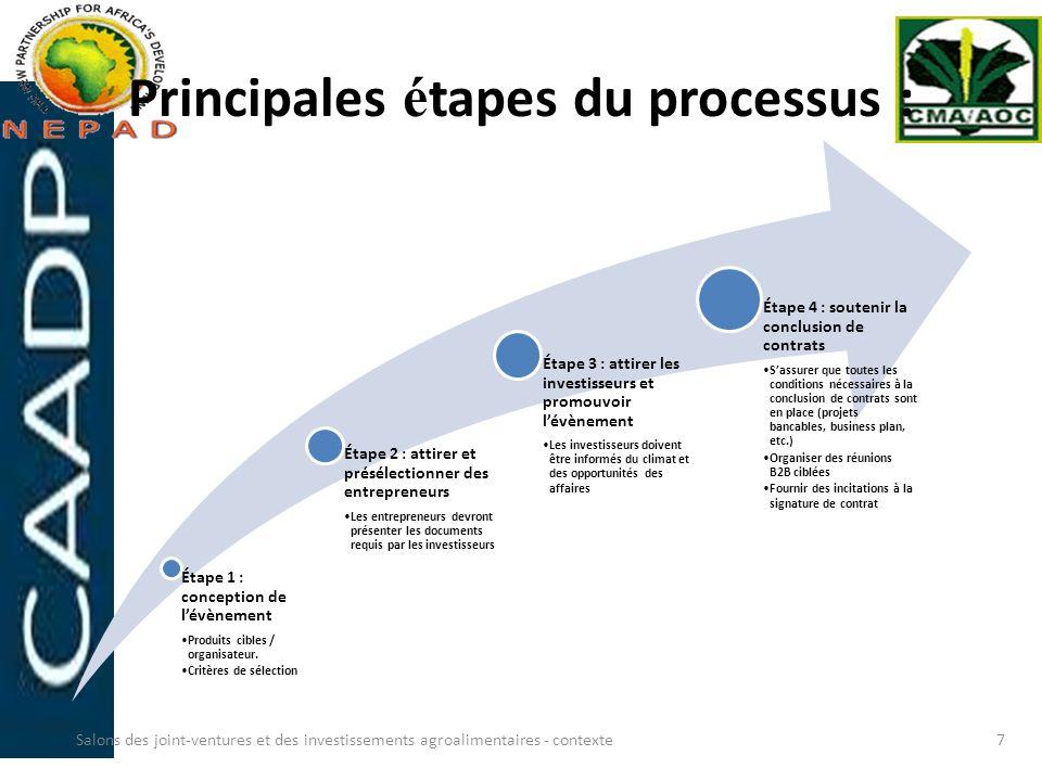 Principales é tapes du processus : Étape 1 : conception de lévènement Produits cibles / organisateur. Critères de sélection Étape 2 : attirer et présé