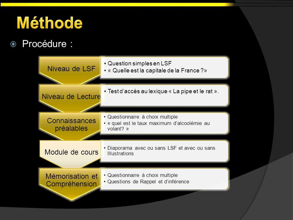 Procédure : Niveau de LSF Question simples en LSF « Quelle est la capitale de la France ?» Niveau de Lecture Test daccès au lexique « La pipe et le ra