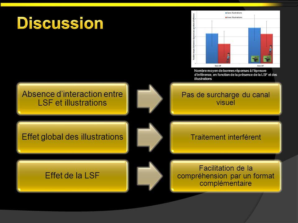 Absence dinteraction entre LSF et illustrations Pas de surcharge du canal visuel Effet global des illustrations Traitement interférent Effet de la LSF