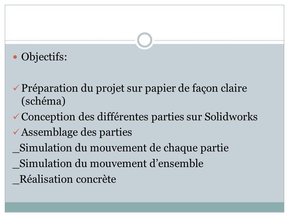 Objectifs: Préparation du projet sur papier de façon claire (schéma) Conception des différentes parties sur Solidworks Assemblage des parties _Simulation du mouvement de chaque partie _Simulation du mouvement densemble _Réalisation concrète