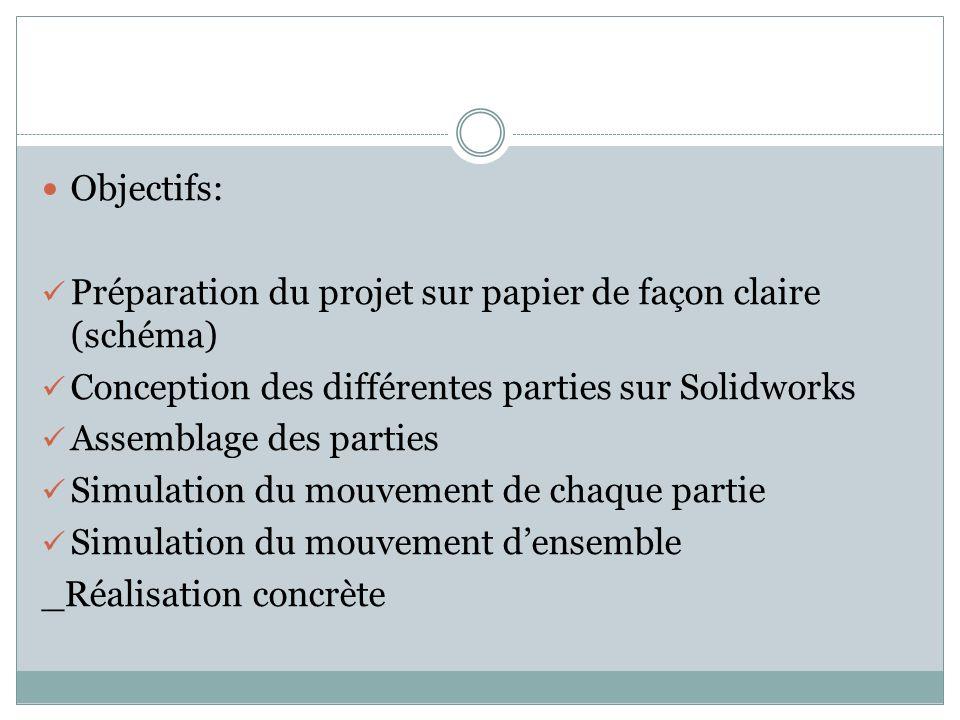 Objectifs: Préparation du projet sur papier de façon claire (schéma) Conception des différentes parties sur Solidworks Assemblage des parties Simulation du mouvement de chaque partie Simulation du mouvement densemble _Réalisation concrète