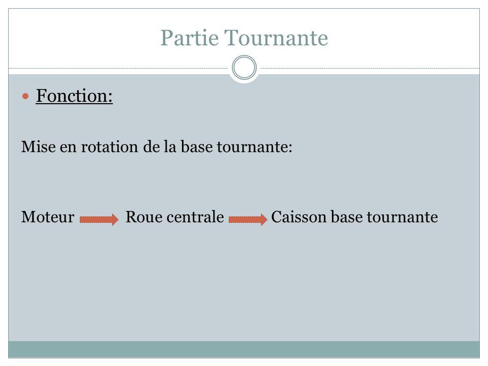 Partie Tournante Fonction: Mise en rotation de la base tournante: Moteur Roue centrale Caisson base tournante