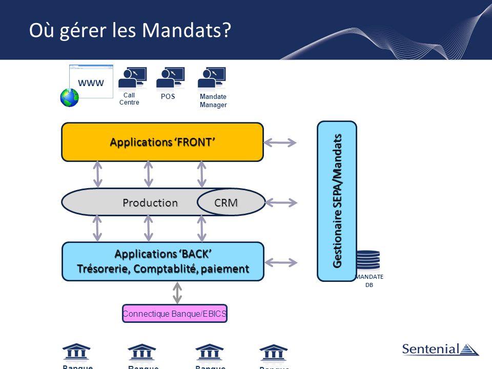 Où gérer les Mandats? Banque Mandate Manager POS Call Centre WWW Applications FRONT Production CRM Production CRM Applications BACK Trésorerie, Compta