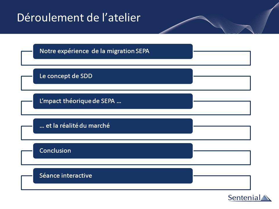 Déroulement de latelier Notre expérience de la migration SEPALe concept de SDDLmpact théorique de SEPA … … et la réalité du marchéConclusionSéance int