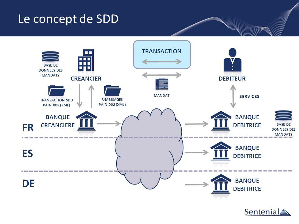 BANQUE DEBITRICE CREANCIER DEBITEUR BANQUE CREANCIERE TRANSACTION MANDAT BASE DE DONNEES DES MANDATS TRANSACTION SDD PAIN.008 (XML) SERVICES BASE DE D
