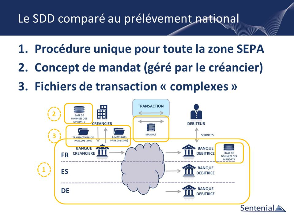 Le SDD comparé au prélévement national 1.Procédure unique pour toute la zone SEPA 2.Concept de mandat (géré par le créancier) 3.Fichiers de transactio