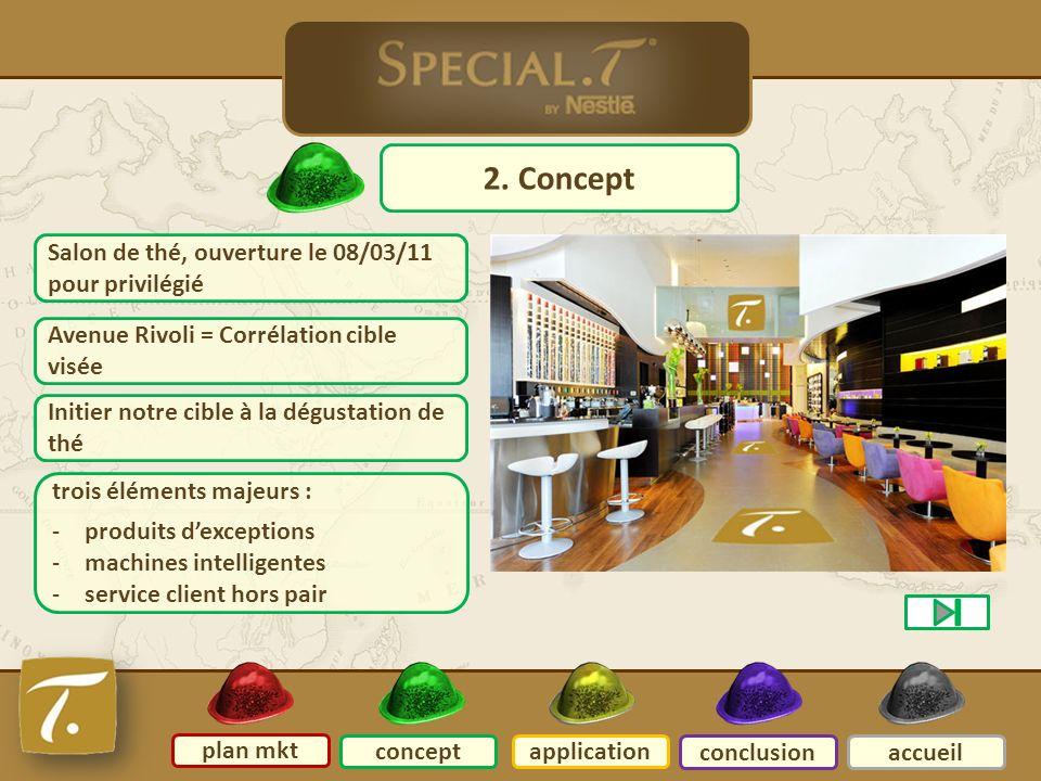 concept 2. Concept plan mkt conceptapplication conclusionaccueil Salon de thé, ouverture le 08/03/11 pour privilégié Avenue Rivoli = Corrélation cible
