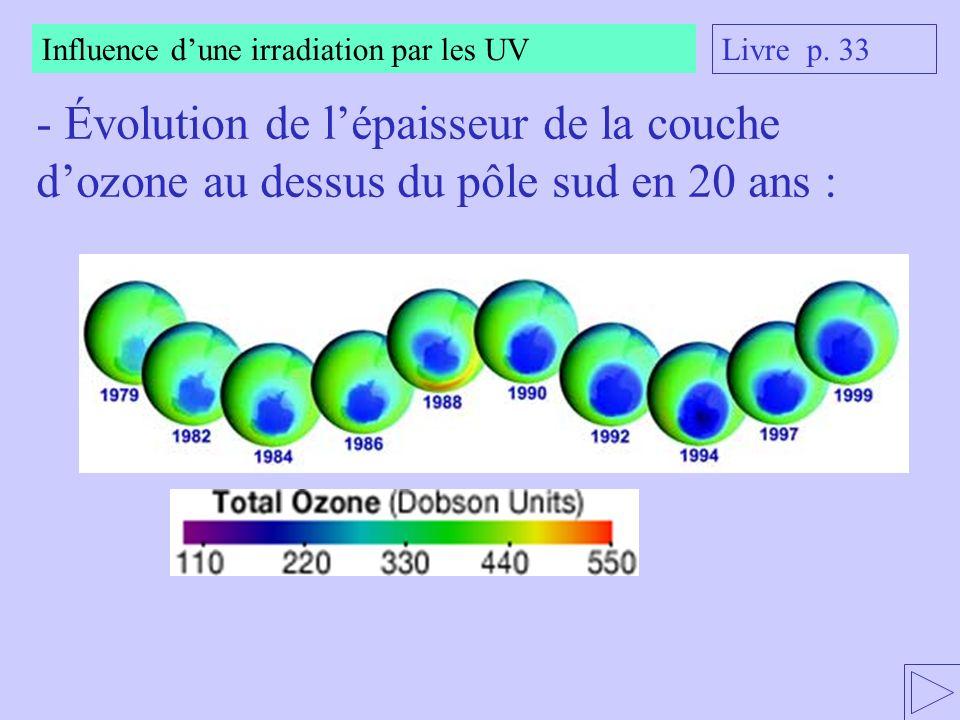 Influence dune irradiation par les UV - Évolution de lépaisseur de la couche dozone au dessus du pôle sud en 20 ans : Livre p. 33