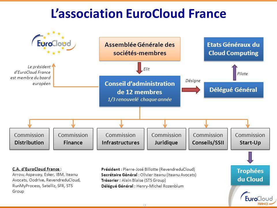 Lassociation EuroCloud France 12 C.A. dEuroCloud France : Arrow, Aspaway, Esker, IBM, Iteanu Avocats, Oodrive, RevendreduCloud, RunMyProcess, Satelliz