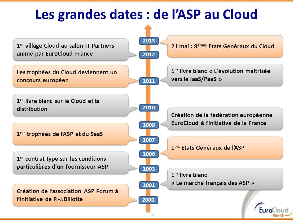 Les grandes dates : de lASP au Cloud 4 Création de lassociation ASP Forum à linitiative de P.-J.Billotte 2000 2001 1 er livre blanc « Le marché frança