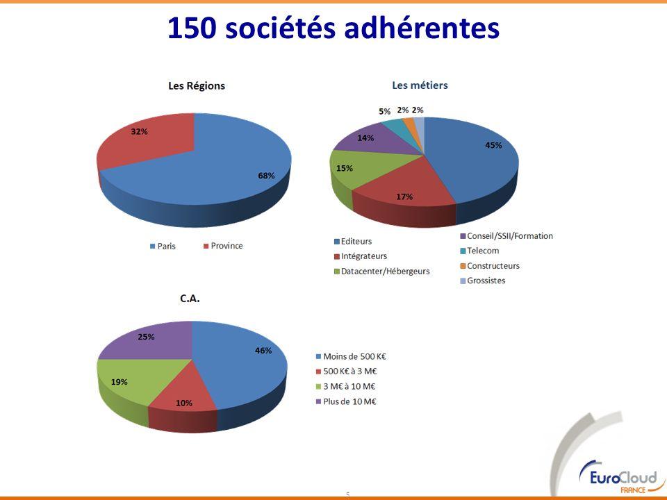 150 sociétés adhérentes 5
