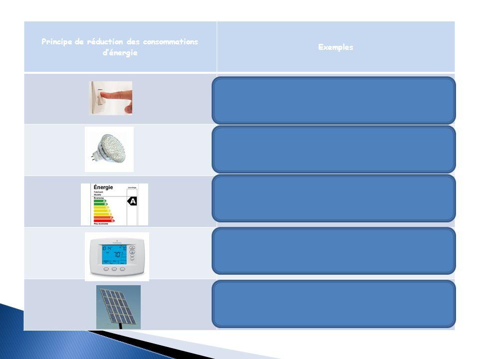 Principe de réduction des consommations dénergie Exemples Former aux bonnes pratiques et habitudes, éteindre les lumières, utiliser les heures creuses pour les cuissons plus longues LED Ampoule fluo-compacte (basse consommation) Privilégier les appareils labellisés A, A+ et A++ Détecteurs infrarouges, thermostats Panneaux photovoltaïques, géothermie, énergie éolienne, EDF renouvelable