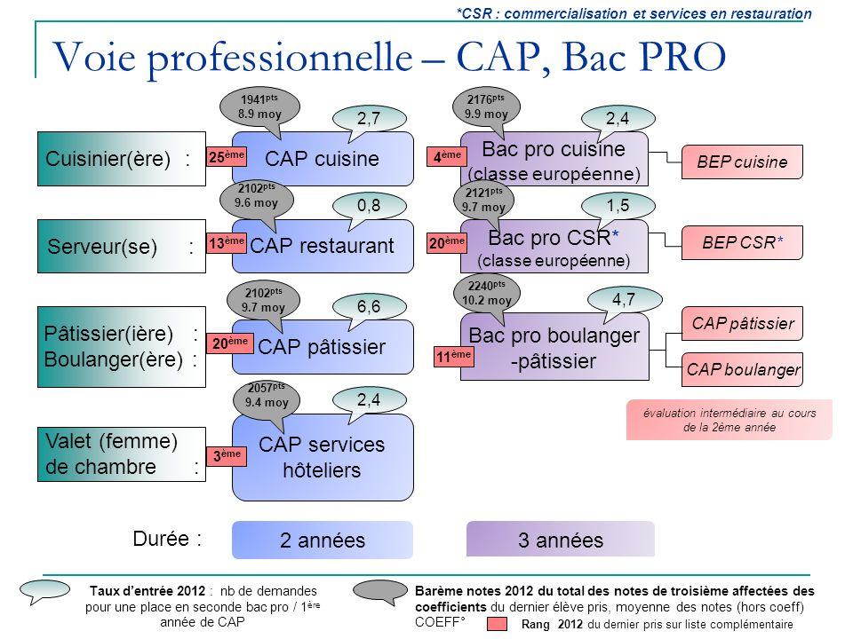 Voie professionnelle – CAP, Bac PRO Cuisinier : Agent dhôtel Cuisinier : Valet (femme) de chambre Cuisinier(ère) : CAP cuisine Cuisinier(ère) : Valet