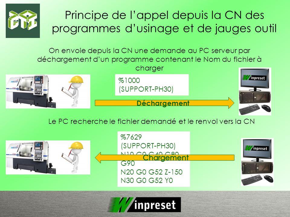 Principe de lappel depuis la CN des programmes dusinage et de jauges outil On envoie depuis la CN une demande au PC serveur par déchargement dun progr