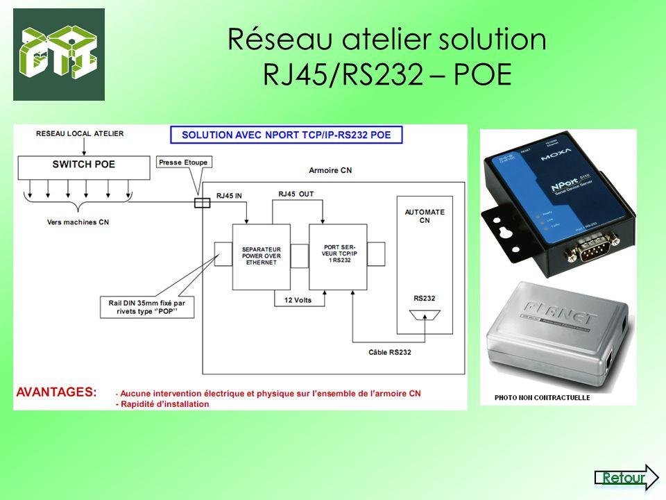 Réseau atelier solution RJ45/RS232 – POE