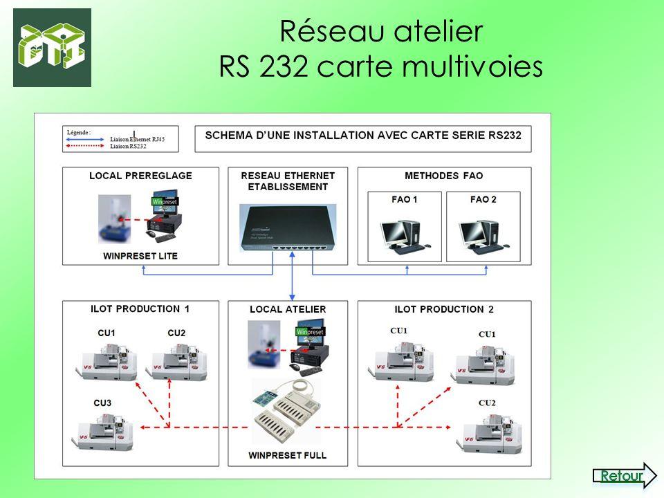 Réseau atelier RS 232 carte multivoies