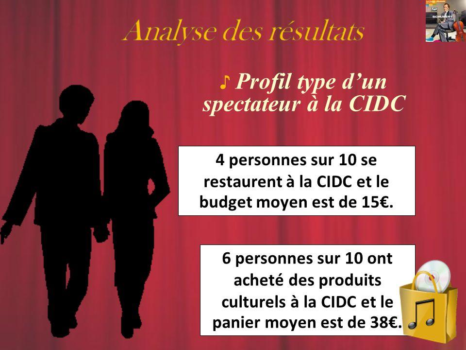 4 personnes sur 10 se restaurent à la CIDC et le budget moyen est de 15.