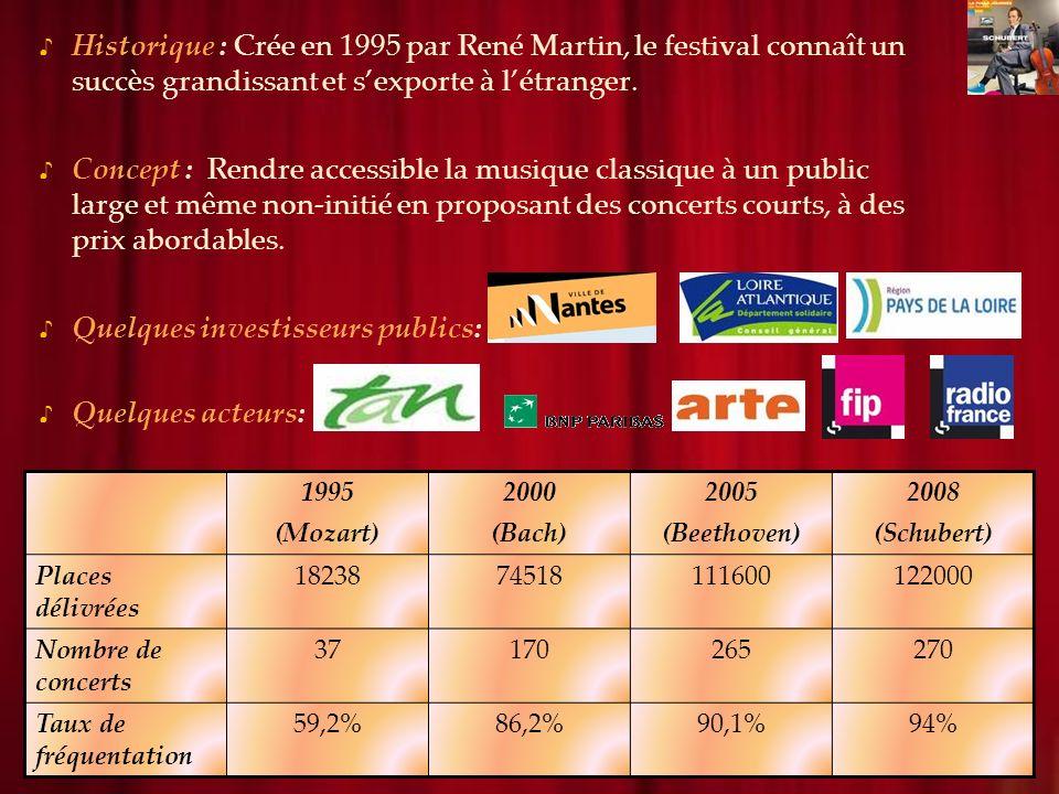 Historique : Crée en 1995 par René Martin, le festival connaît un succès grandissant et sexporte à létranger.