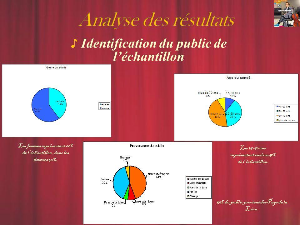 Identification du public de léchantillon Les femmes représentent 60% de léchantillon, donc les hommes 40%.