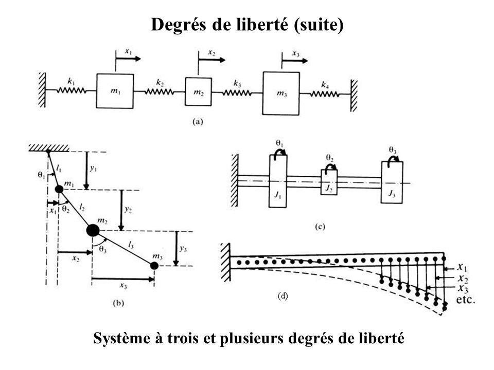 Degrés de liberté (suite) Système à trois et plusieurs degrés de liberté