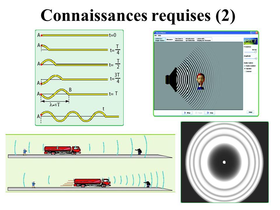 Animation montrant le Ressort « loi de Hooke »de Hooke