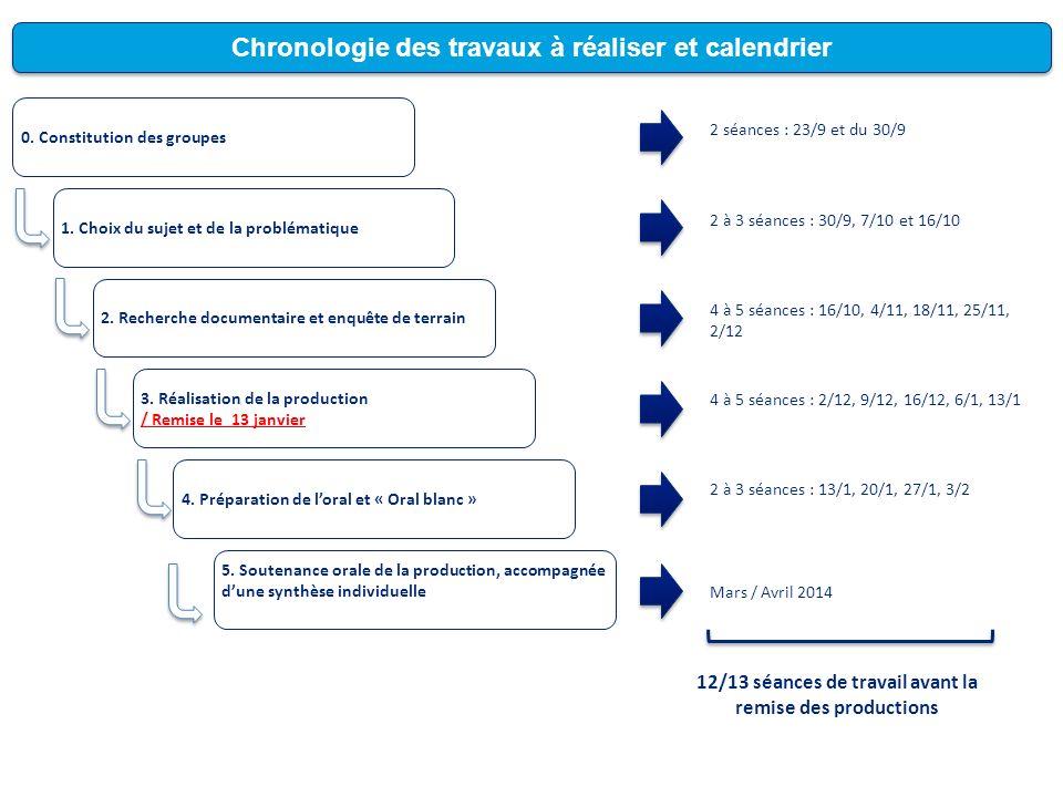 Chronologie des travaux à réaliser et calendrier 0. Constitution des groupes 1. Choix du sujet et de la problématique 2. Recherche documentaire et enq