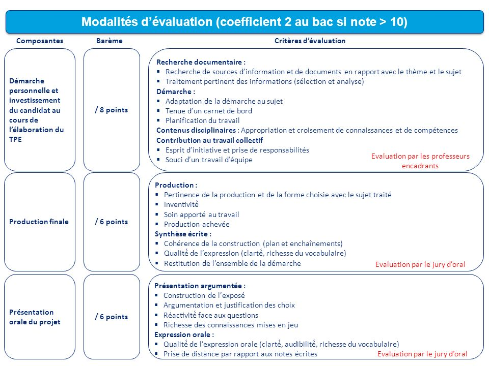 Modalités dévaluation (coefficient 2 au bac si note > 10) ComposantesBarèmeCritères dévaluation Démarche personnelle et investissement du candidat au