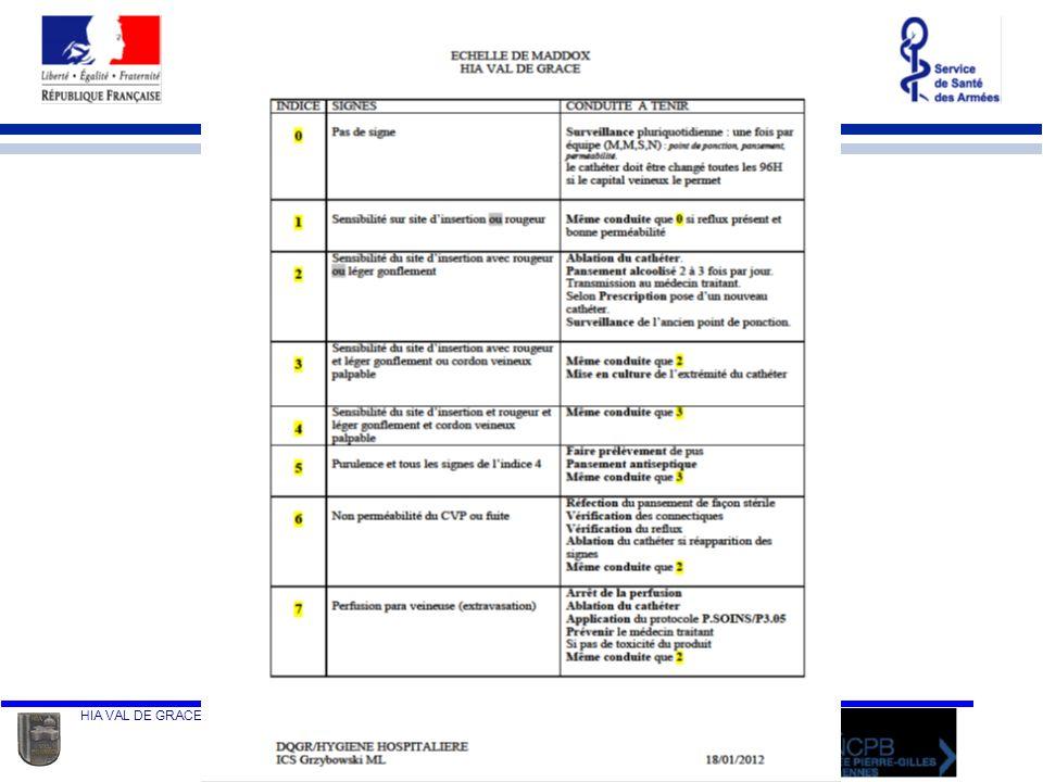 HIA VAL DE GRACE Département Qualité Gestion des Risques - Unité dhygiène Hospitalière Marie Laure GRZYBOWSKI 05-04-2012 AUJOURDHUI Phase dévaluation du plan daction