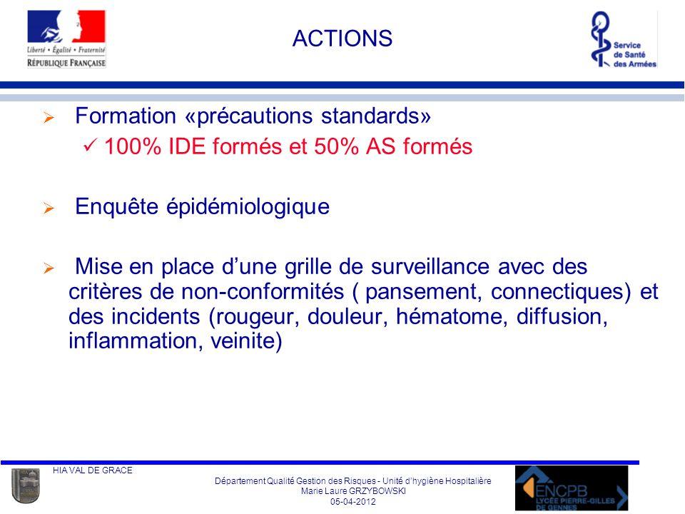 HIA VAL DE GRACE Département Qualité Gestion des Risques - Unité dhygiène Hospitalière Marie Laure GRZYBOWSKI 05-04-2012 GRILLE de SURVEILLANCE