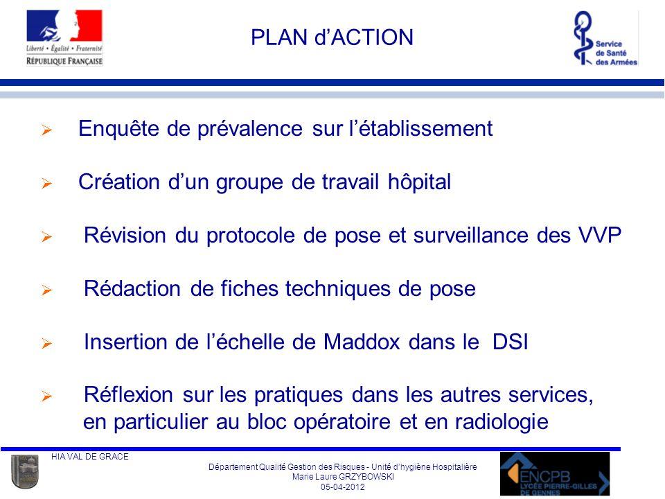 HIA VAL DE GRACE Département Qualité Gestion des Risques - Unité dhygiène Hospitalière Marie Laure GRZYBOWSKI 05-04-2012 Echelle de MADDOX