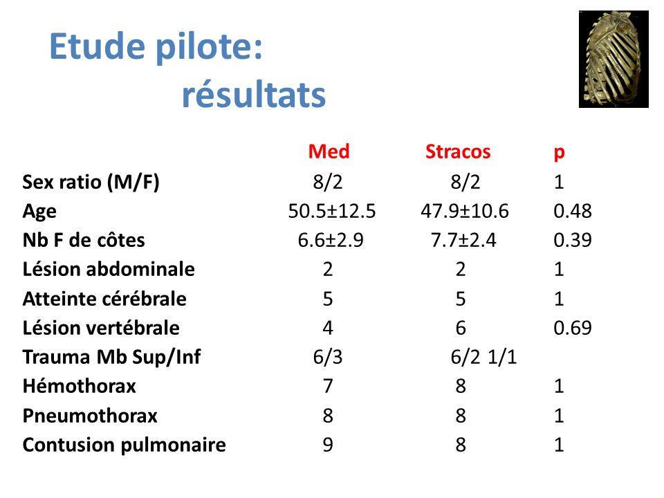 Med Stracosp Sex ratio (M/F) 8/2 8/21 Age50.5±12.547.9±10.60.48 Nb F de côtes 6.6±2.9 7.7±2.40.39 Lésion abdominale 2 21 Atteinte cérébrale 5 51 Lésio