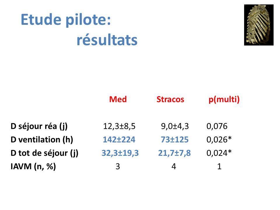 Med Stracos p(multi) D séjour réa (j) 12,3±8,5 9,0±4,3 0,076 D ventilation (h) 142±224 73±125 0,026* D tot de séjour (j) 32,3±19,3 21,7±7,8 0,024* IAV