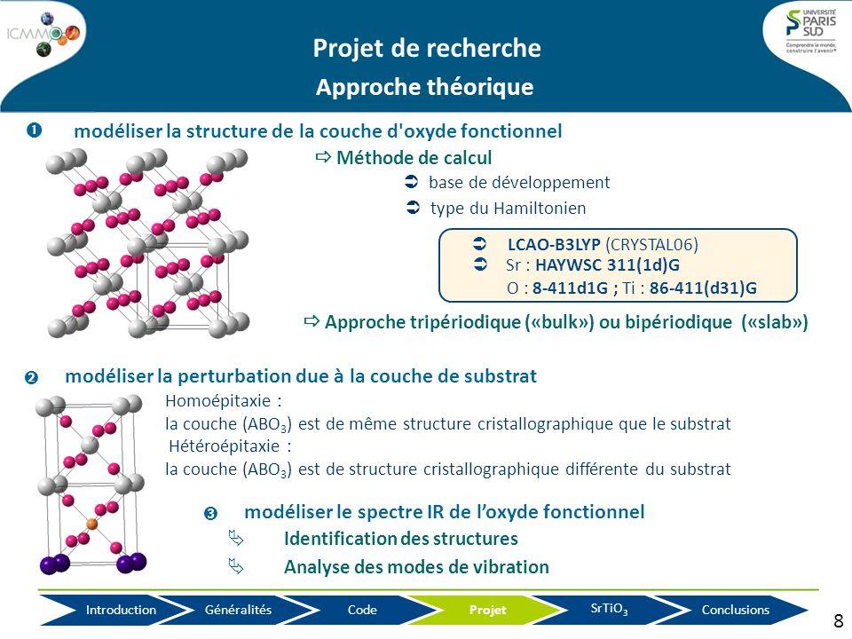 Simulation des couches minces de SrTiO3 Projet de recherche Projet SrTiO 3 Conclusions Introduction Généralités Code modéliser le spectre IR de loxyde