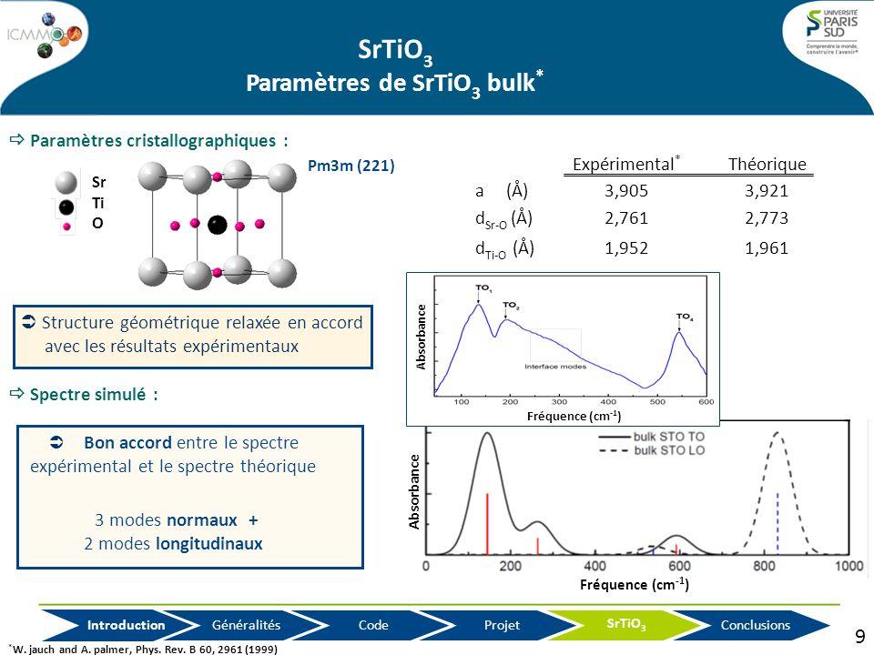 SrTiO 3 Paramètres de SrTiO 3 bulk * Sr Ti O Pm3m (221) Paramètres cristallographiques : * W. jauch and A. palmer, Phys. Rev. B 60, 2961 (1999) Projet
