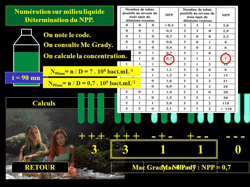 Calculs t = 90 mn Numération sur milieu liquide Détermination du NPP. + + + + + + - + - + - - - - - 3 3 1 1 0 Mac Grady : NPP = 7Mac Grady : NPP = 0,7