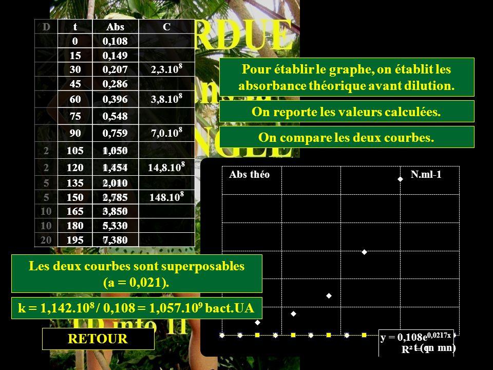 Etablissement de la courbe de croissance. DtAbs 00,108 150,149 300,207 450,286 600,396 750,548 900,759 21050,525 21200,727 51350,402 51500,557 101650,
